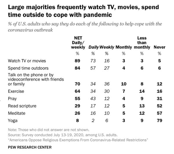 Pew Americans watch TV, not Bible or prayer